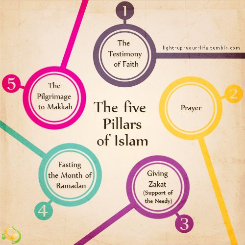 the five pillars of faith in islam The pillars of iman are those things that are believed in, in islam iman means faith i know of twenty-five (25) prophets mentioned in the qur'an these prophets are: elishia, job, david, dhul-kifl, aron, hud, abraham, enoch, elias, jesus, isac, ishmael, lot, moses, noah, salih, shuaib, solomon.